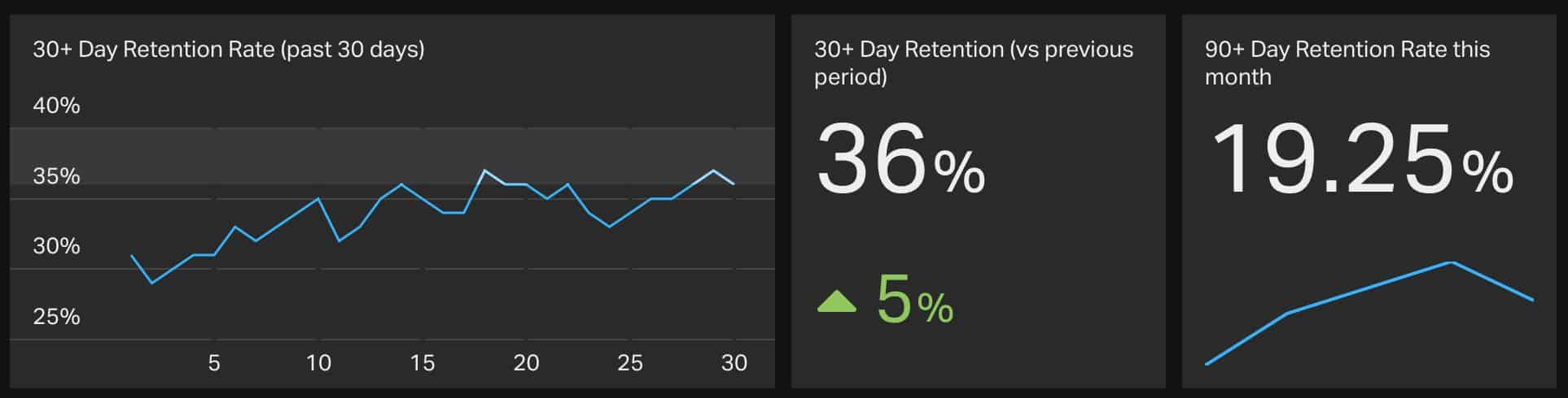 Retention Rate Mobile App Metric