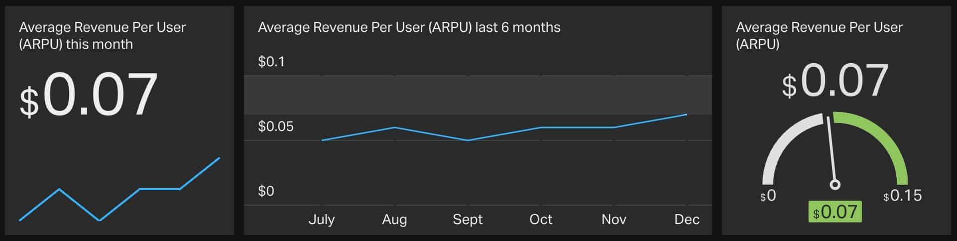 Revenue Per User Mobile App Metric
