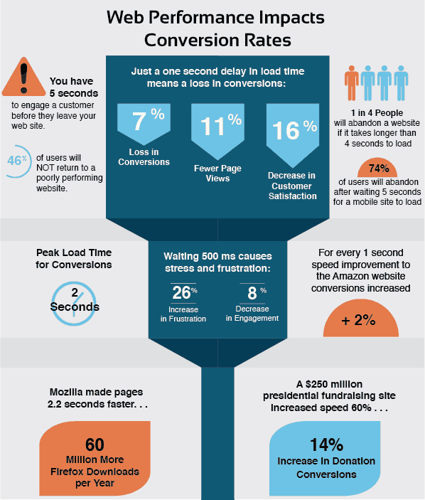 Conversion Infographic Final